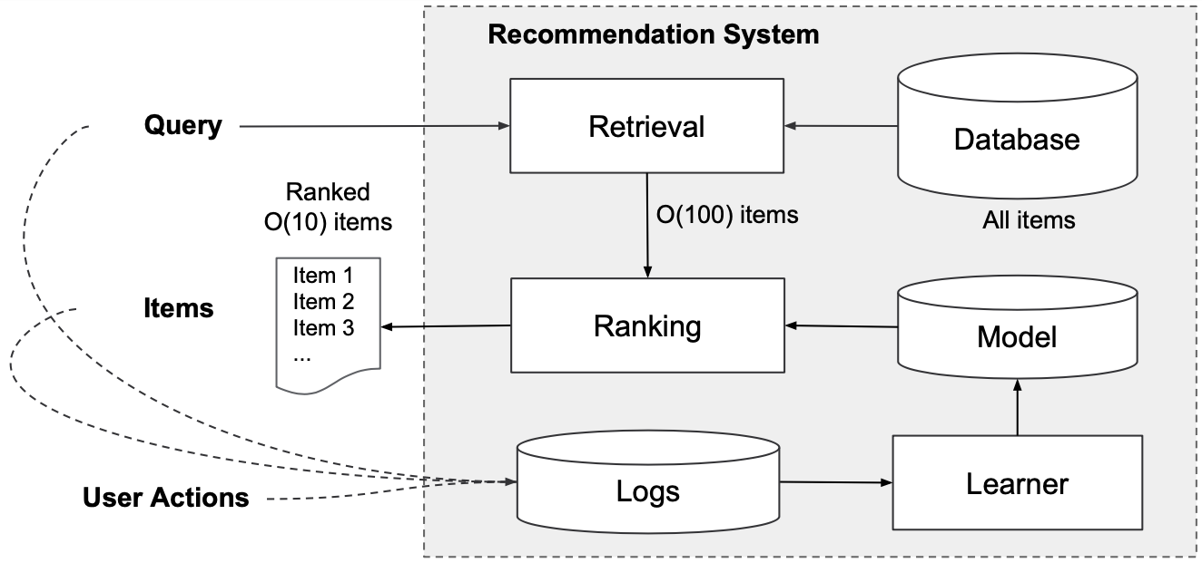 Interplay of Retrieval and Ranking System